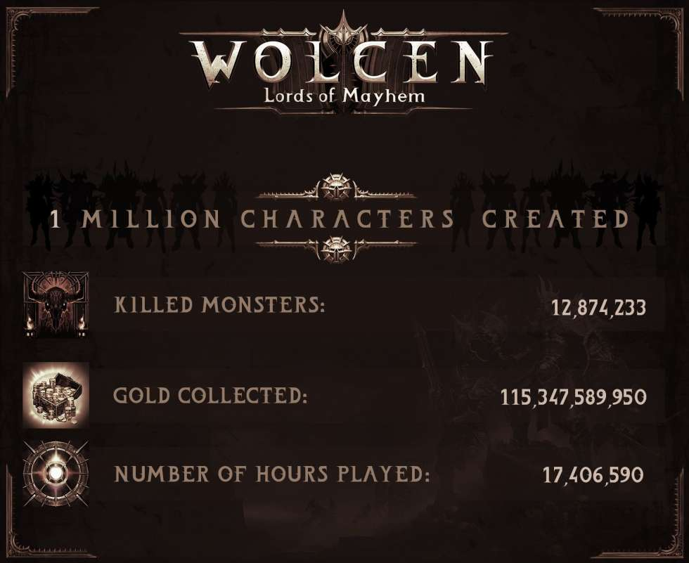 Продажи Wolcen: Lords of Mayhem превысили миллион копий